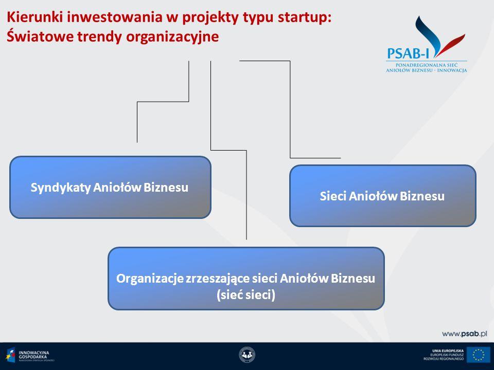 Kierunki inwestowania w projekty typu startup: Światowe trendy organizacyjne Syndykaty Aniołów Biznesu Sieci Aniołów Biznesu Organizacje zrzeszające s