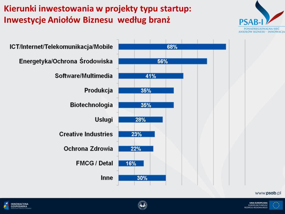 Strategie wyjścia inwestycyjnego prywatnego inwestora kapitałowego w startupy Sprzedaż inwestorowi branżowemu Sprzedaż inwestorowi finansowemu Wprowadzenie akcji na giełdę(IPO) Likwidacja spółki Umorzenie akcji/udziałów