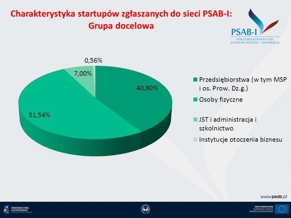 Zrealizowane projekty w ramach PSAB-I