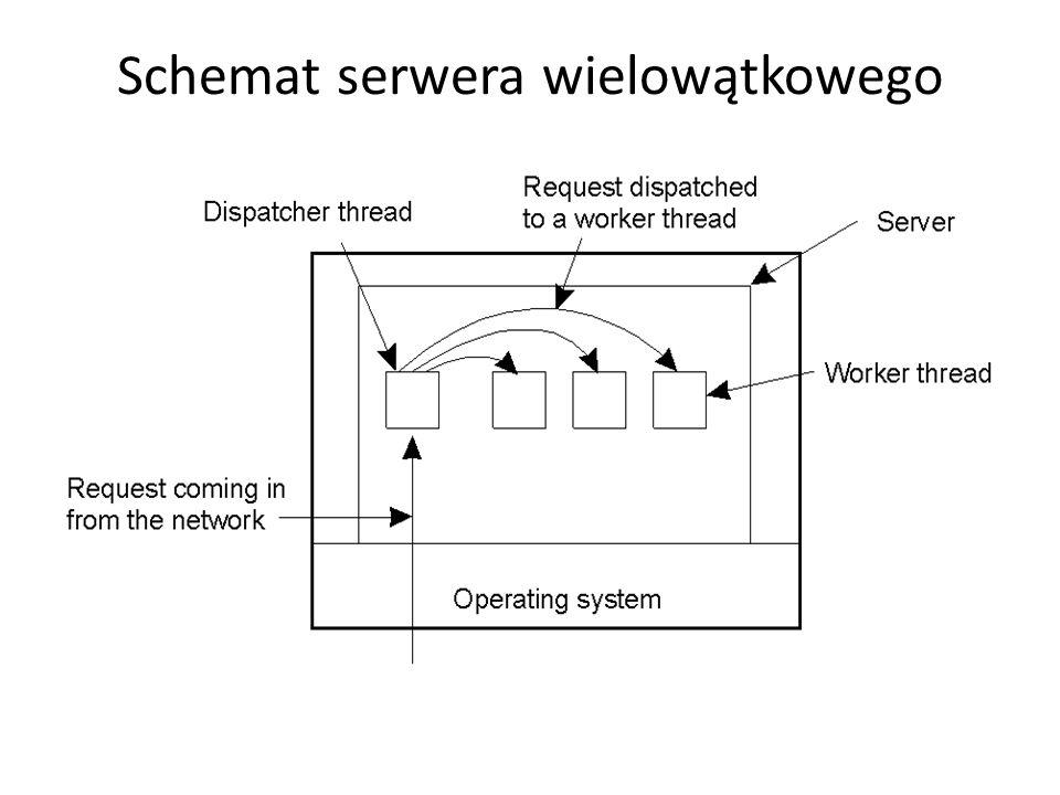 Schemat serwera wielowątkowego