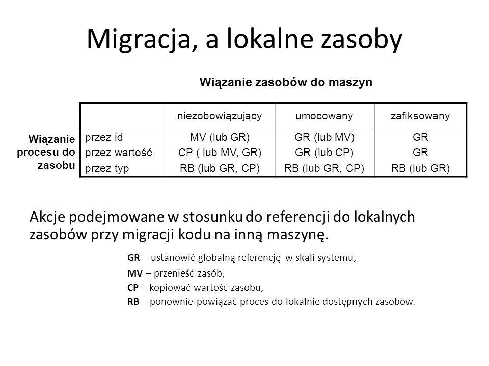 Migracja, a lokalne zasoby Akcje podejmowane w stosunku do referencji do lokalnych zasobów przy migracji kodu na inną maszynę.