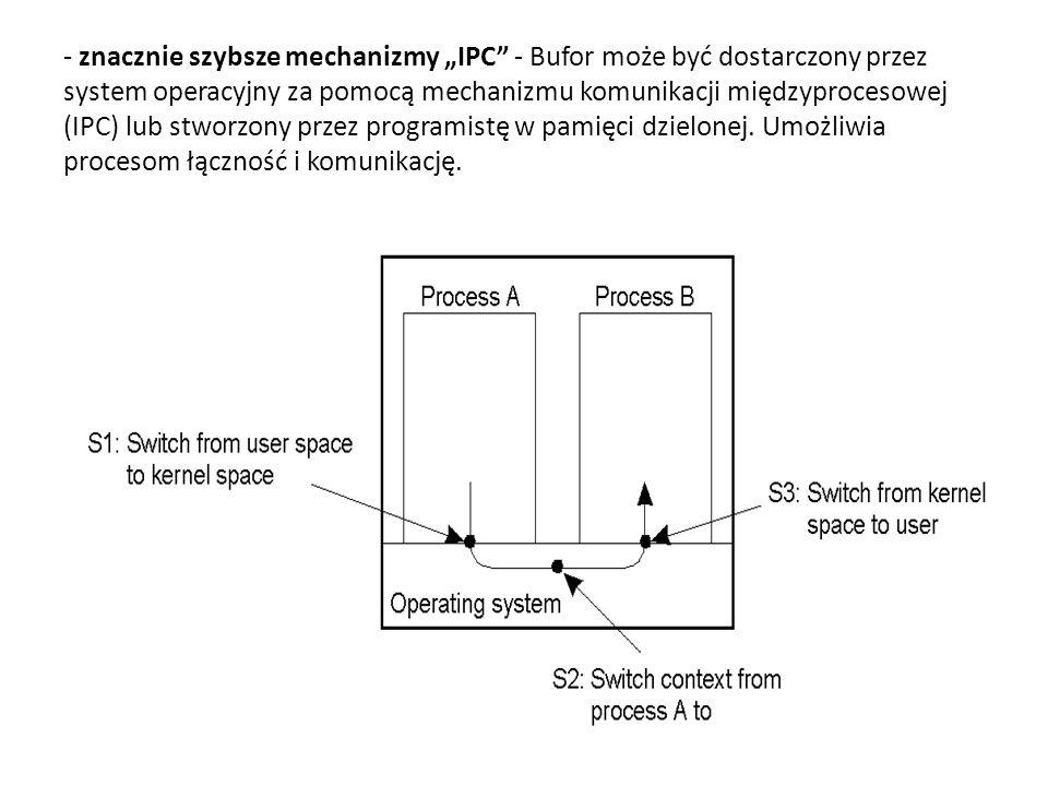 - znacznie szybsze mechanizmy IPC - Bufor może być dostarczony przez system operacyjny za pomocą mechanizmu komunikacji międzyprocesowej (IPC) lub stworzony przez programistę w pamięci dzielonej.