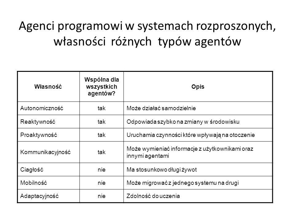 Agenci programowi w systemach rozproszonych, własności różnych typów agentów Własność Wspólna dla wszystkich agentów.