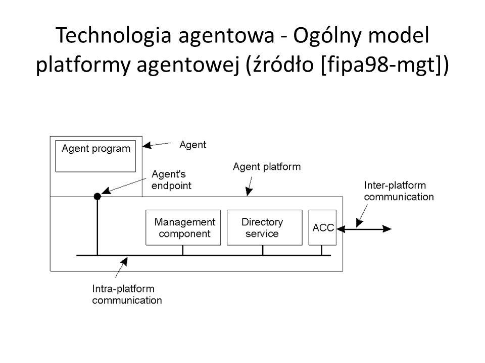 Technologia agentowa - Ogólny model platformy agentowej (źródło [fipa98-mgt])