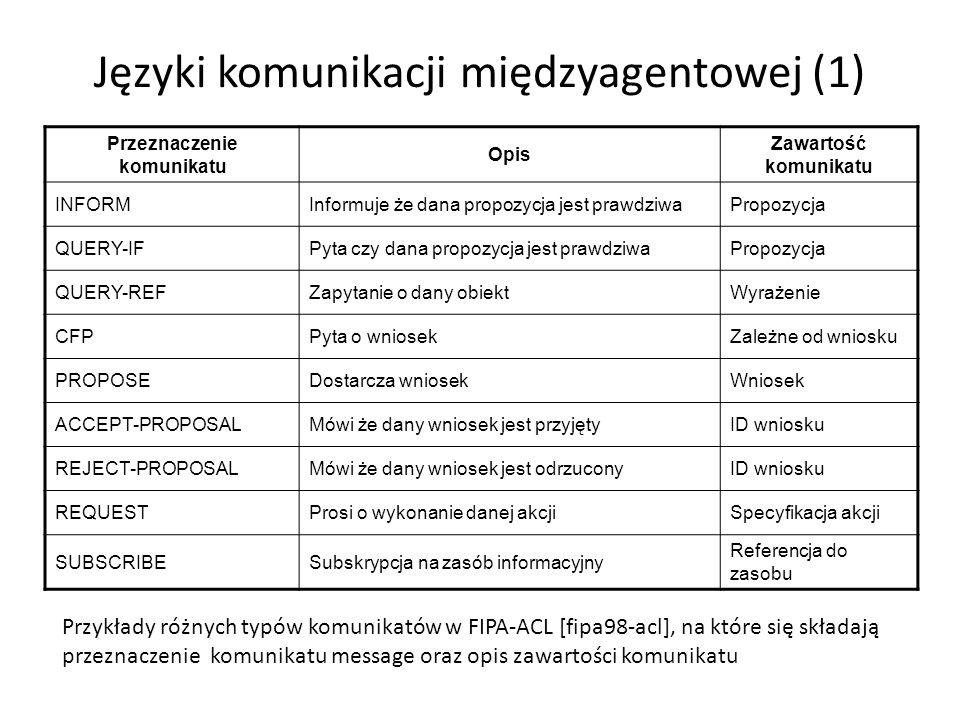 Języki komunikacji międzyagentowej (1) Przeznaczenie komunikatu Opis Zawartość komunikatu INFORMInformuje że dana propozycja jest prawdziwaPropozycja QUERY-IFPyta czy dana propozycja jest prawdziwaPropozycja QUERY-REFZapytanie o dany obiektWyrażenie CFPPyta o wniosekZależne od wniosku PROPOSEDostarcza wniosekWniosek ACCEPT-PROPOSALMówi że dany wniosek jest przyjętyID wniosku REJECT-PROPOSALMówi że dany wniosek jest odrzuconyID wniosku REQUESTProsi o wykonanie danej akcjiSpecyfikacja akcji SUBSCRIBESubskrypcja na zasób informacyjny Referencja do zasobu Przykłady różnych typów komunikatów w FIPA-ACL [fipa98-acl], na które się składają przeznaczenie komunikatu message oraz opis zawartości komunikatu