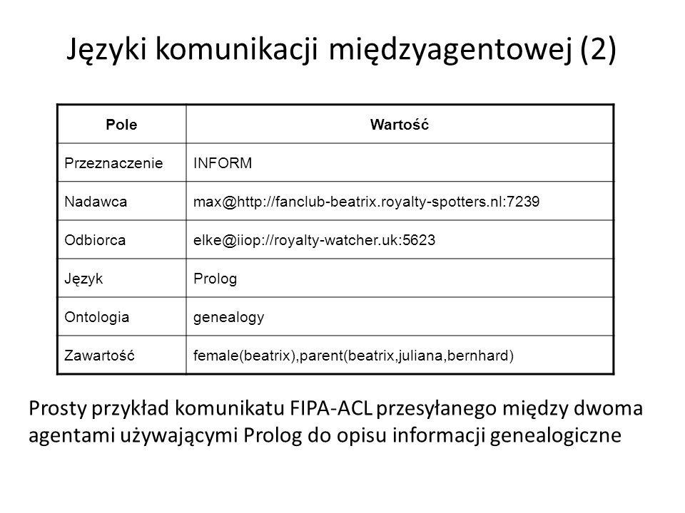Języki komunikacji międzyagentowej (2) Prosty przykład komunikatu FIPA-ACL przesyłanego między dwoma agentami używającymi Prolog do opisu informacji genealogiczne PoleWartość PrzeznaczenieINFORM Nadawcamax@http://fanclub-beatrix.royalty-spotters.nl:7239 Odbiorcaelke@iiop://royalty-watcher.uk:5623 JęzykProlog Ontologiagenealogy Zawartośćfemale(beatrix),parent(beatrix,juliana,bernhard)