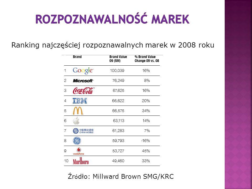 Ranking najczęściej rozpoznawalnych marek w 2008 roku Źr ó dło: Millward Brown SMG/KRC