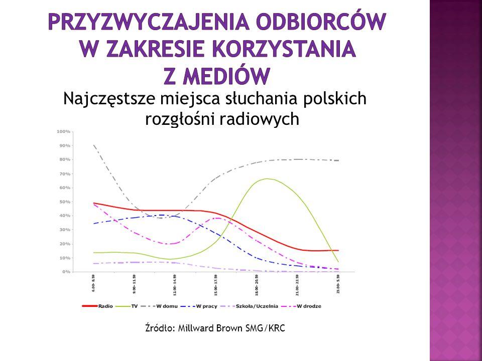 Najczęstsze miejsca słuchania polskich rozgłośni radiowych Źródło: Millward Brown SMG/KRC