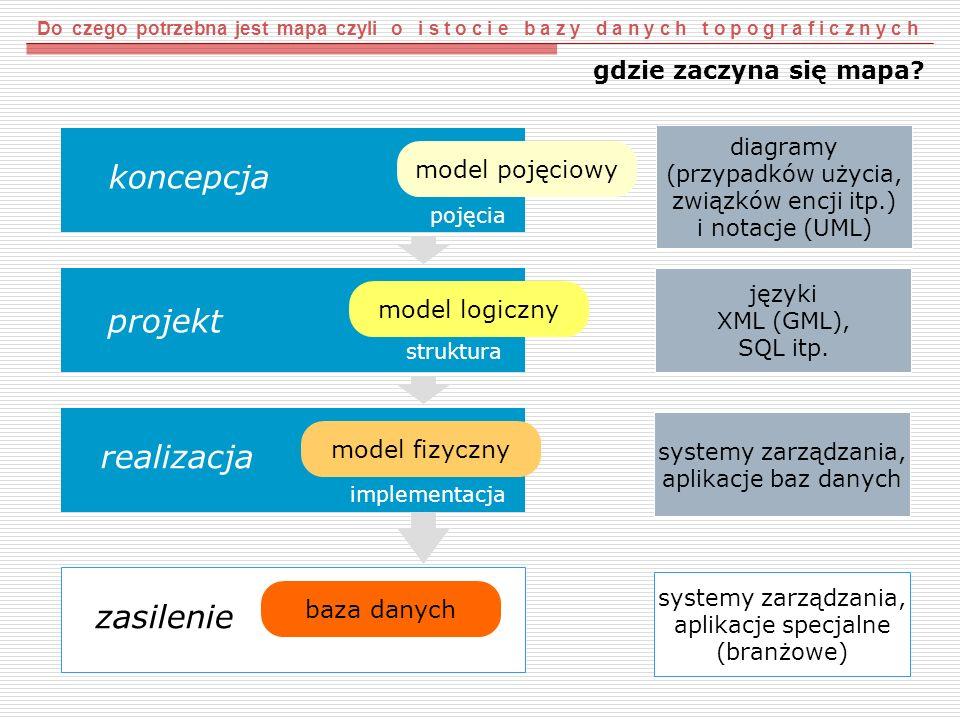 model logiczny projekt realizacja model fizyczny koncepcja model pojęciowy diagramy (przypadków użycia, związków encji itp.) i notacje (UML) języki XM