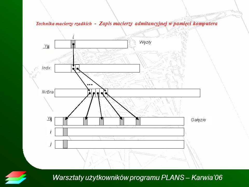 Warsztaty użytkowników programu PLANS – Karwia06 Technika macierzy rzadkich - Zapis macierzy admitancyjnej w pamięci komputera