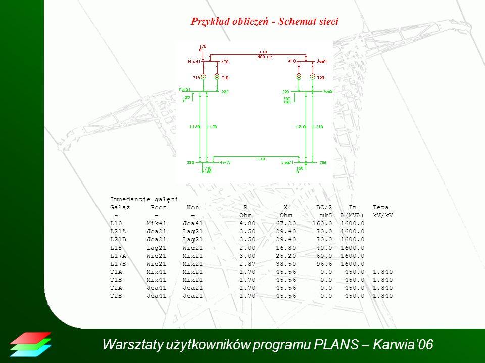 Warsztaty użytkowników programu PLANS – Karwia06 Przykład obliczeń - Schemat sieci Impedancje gałęzi Gałąź Pocz Kon R X BC/2 In Teta - - - Ohm Ohm mkS