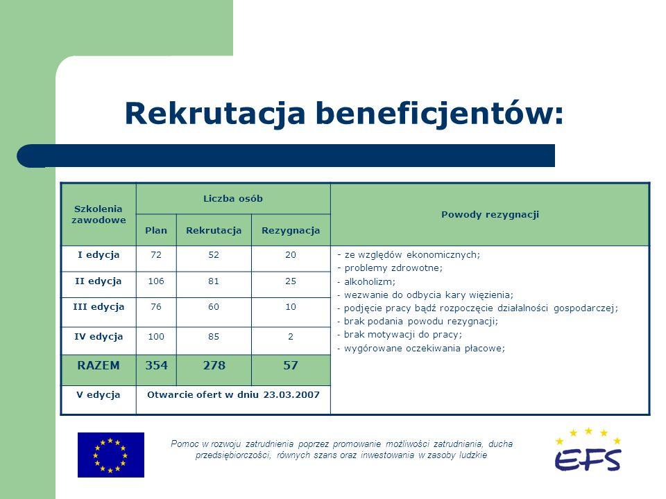 Rekrutacja beneficjentów: Pomoc w rozwoju zatrudnienia poprzez promowanie możliwości zatrudniania, ducha przedsiębiorczości, równych szans oraz inwestowania w zasoby ludzkie Szkolenia zawodowe Liczba osób Powody rezygnacji PlanRekrutacjaRezygnacja I edycja725220- ze względów ekonomicznych; - problemy zdrowotne; - alkoholizm; - wezwanie do odbycia kary więzienia; - podjęcie pracy bądź rozpoczęcie działalności gospodarczej; - brak podania powodu rezygnacji; - brak motywacji do pracy; - wygórowane oczekiwania płacowe; II edycja1068125 III edycja766010 IV edycja100852 RAZEM35427857 V edycjaOtwarcie ofert w dniu 23.03.2007