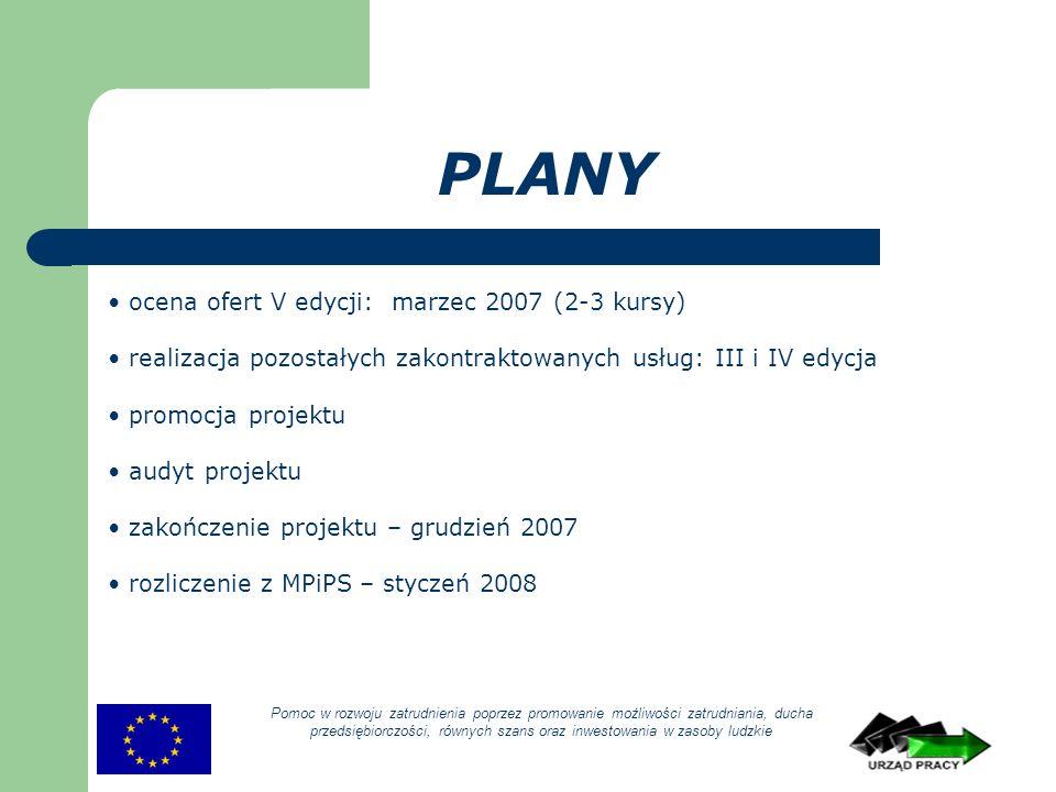 PLANY Pomoc w rozwoju zatrudnienia poprzez promowanie możliwości zatrudniania, ducha przedsiębiorczości, równych szans oraz inwestowania w zasoby ludzkie ocena ofert V edycji: marzec 2007 (2-3 kursy) realizacja pozostałych zakontraktowanych usług: III i IV edycja promocja projektu audyt projektu zakończenie projektu – grudzień 2007 rozliczenie z MPiPS – styczeń 2008