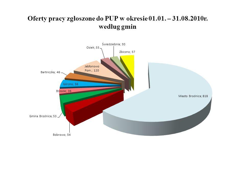 Oferty pracy zgłoszone do PUP w okresie 01.01. – 31.08.2010r. według gmin