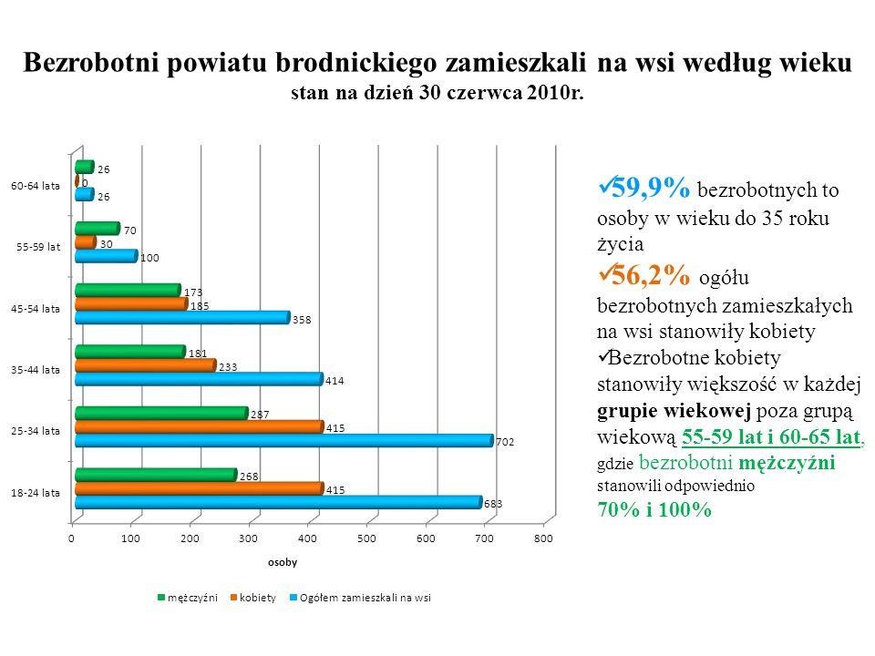 Bezrobotni powiatu brodnickiego zamieszkali na wsi według wieku stan na dzień 30 czerwca 2010r.