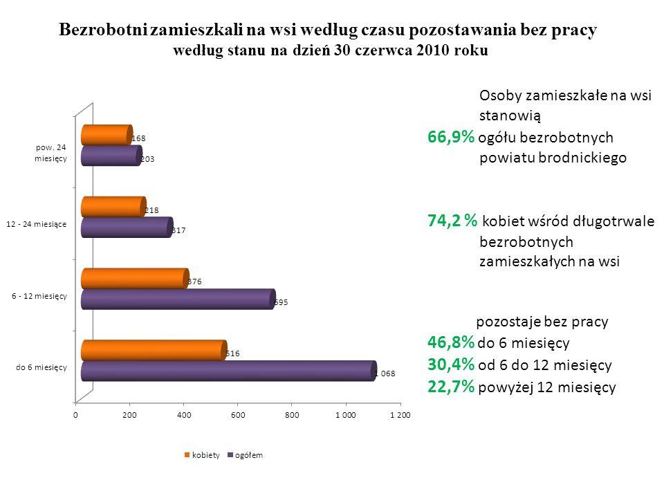 Bezrobotni zamieszkali na wsi uprawnieni do zasiłku według stanu na 31 sierpnia 2010 roku 742,10 zł.