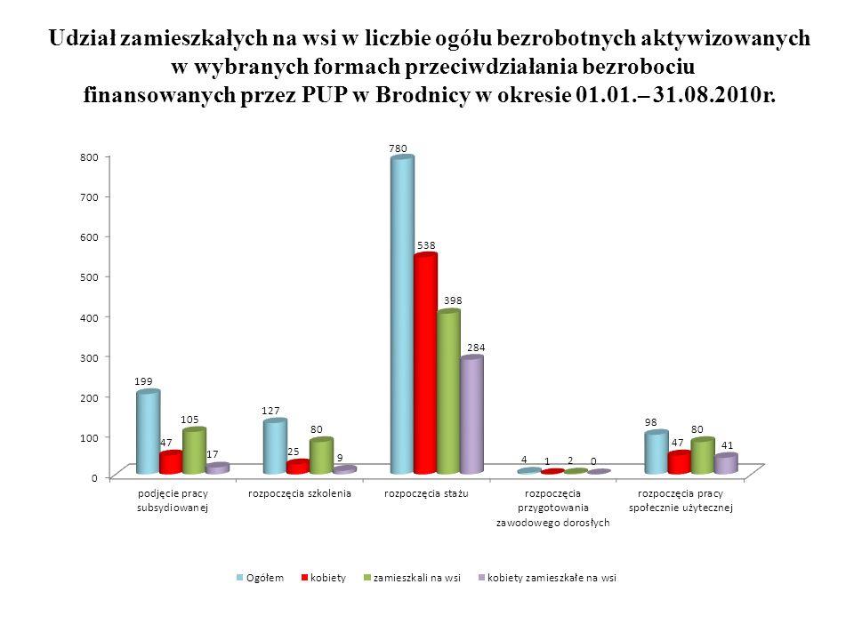Udział zamieszkałych na wsi w liczbie ogółu bezrobotnych aktywizowanych w wybranych formach przeciwdziałania bezrobociu finansowanych przez PUP w Brodnicy w okresie 01.01.– 31.08.2010r.