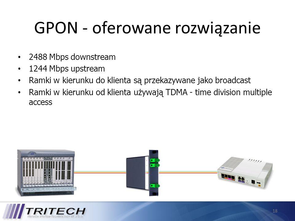18 GPON - oferowane rozwiązanie 2488 Mbps downstream 1244 Mbps upstream Ramki w kierunku do klienta są przekazywane jako broadcast Ramki w kierunku od