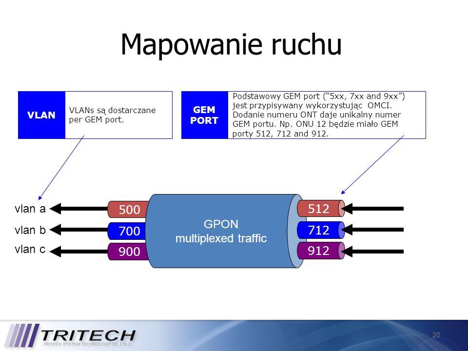 20 Mapowanie ruchu vlan a vlan b vlan c 5 00 7 00 9 00 GPON multiplexed traffic VLAN VLANs są dostarczane per GEM port. GEM PORT Podstawowy GEM port (