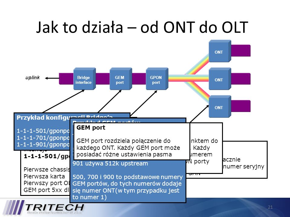 21 Jak to działa – od ONT do OLT Bridge interface GEM port uplink GPON port ONTs Każde ONT jest jednoznacznie identyfikowane poprzez numer seryjny lub