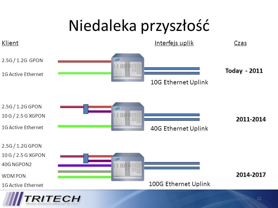 22 Niedaleka przyszłość 2.5G / 1.2G GPON 10G Ethernet Uplink 10 G / 2.5 G XGPON 1G Active Ethernet 40G Ethernet Uplink 40G NGPON2 WDM PON 100G Etherne