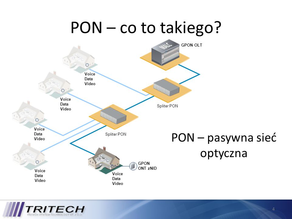 4 PON – co to takiego? Voice Data Video Voice Data Video Voice Data Video Voice Data Video GPON ONT zNID Voice Data Video Spliter PON GPON OLT PON – p