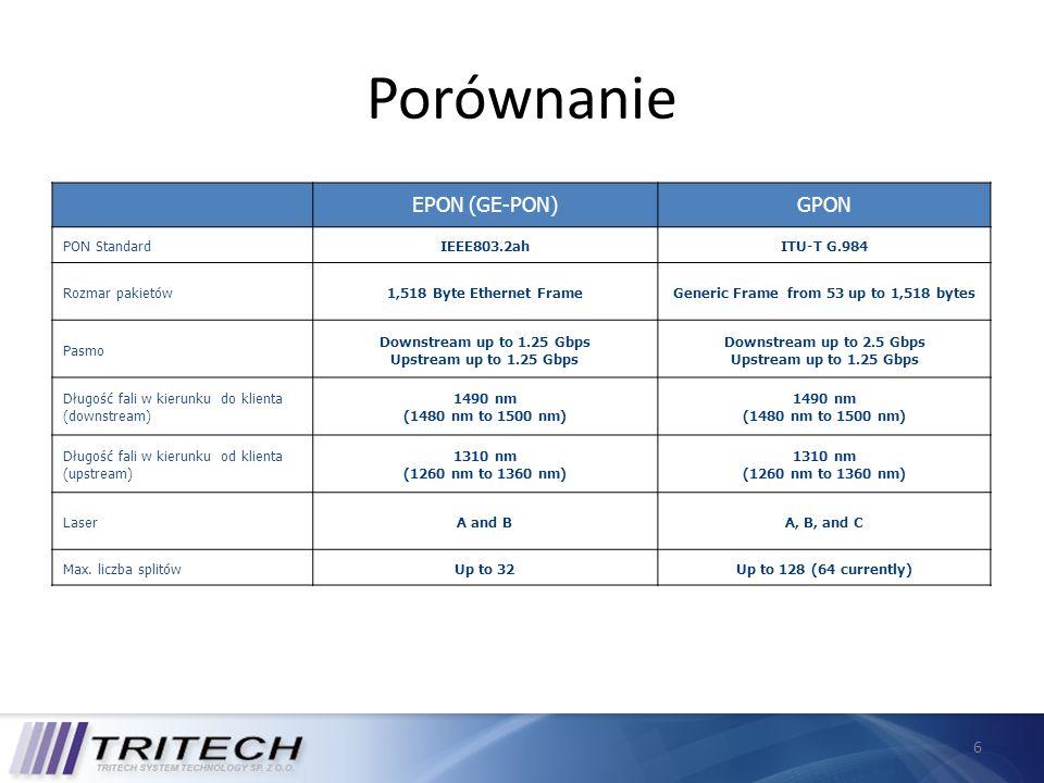 6 Porównanie EPON (GE-PON)GPON PON StandardIEEE803.2ahITU-T G.984 Rozmar pakietów1,518 Byte Ethernet FrameGeneric Frame from 53 up to 1,518 bytes Pasm