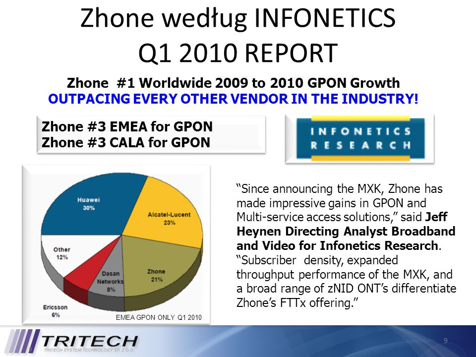 9 Zhone według INFONETICS Q1 2010 REPORT Zhone #1 Worldwide 2009 to 2010 GPON Growth OUTPACING EVERY OTHER VENDOR IN THE INDUSTRY! 9 Since announcing