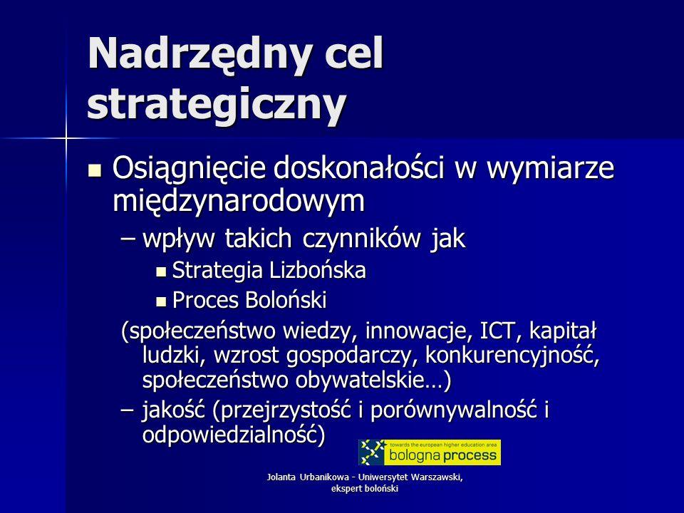 Jolanta Urbanikowa - Uniwersytet Warszawski, ekspert boloński Nadrzędny cel strategiczny Osiągnięcie doskonałości w wymiarze międzynarodowym Osiągnięcie doskonałości w wymiarze międzynarodowym –wpływ takich czynników jak Strategia Lizbońska Strategia Lizbońska Proces Boloński Proces Boloński (społeczeństwo wiedzy, innowacje, ICT, kapitał ludzki, wzrost gospodarczy, konkurencyjność, społeczeństwo obywatelskie…) –jakość (przejrzystość i porównywalność i odpowiedzialność)
