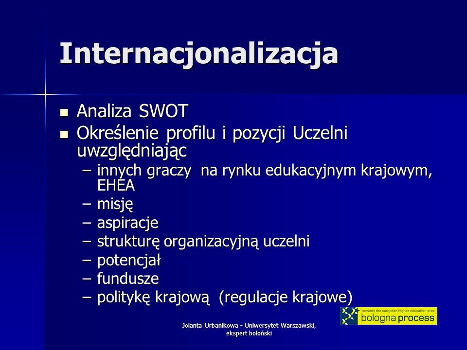 Jolanta Urbanikowa - Uniwersytet Warszawski, ekspert boloński Internacjonalizacja Analiza SWOT Analiza SWOT Określenie profilu i pozycji Uczelni uwzgl