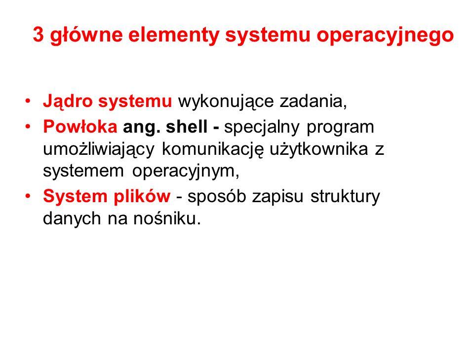 Jądro systemu wykonujące zadania, Powłoka ang. shell - specjalny program umożliwiający komunikację użytkownika z systemem operacyjnym, System plików -
