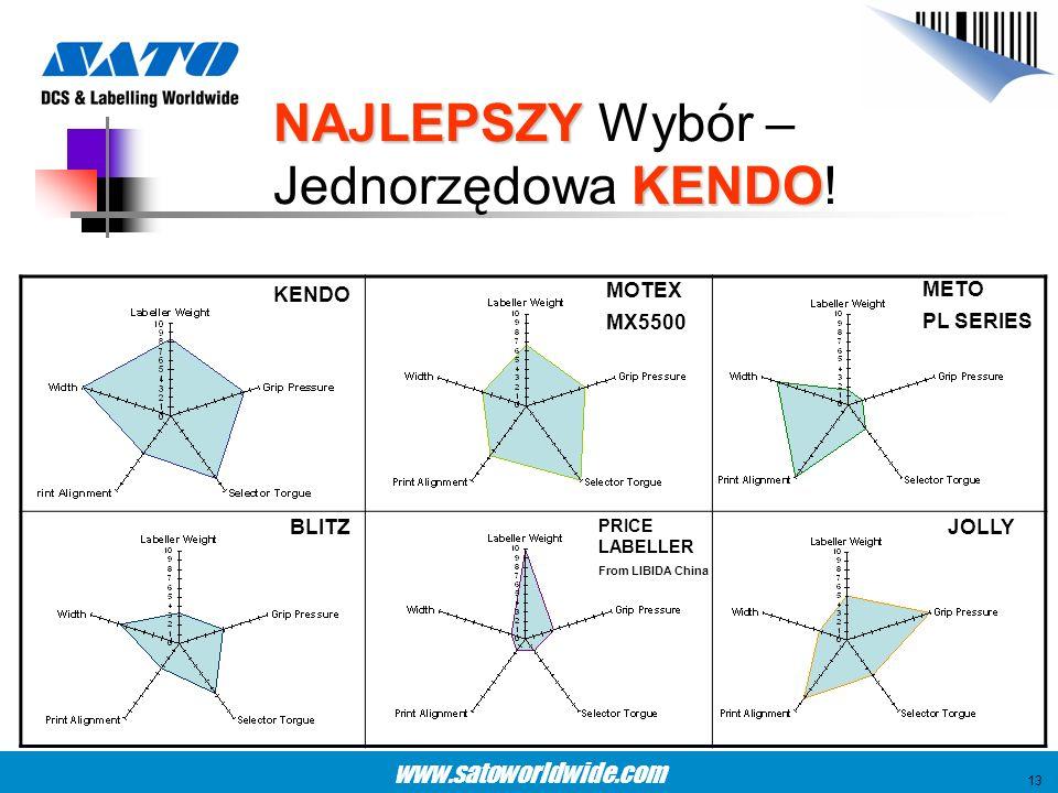 www.satoworldwide.com KENDO MOTEX MX5500 METO PL SERIES BLITZ PRICE LABELLER From LIBIDA China JOLLY NAJLEPSZY KENDO NAJLEPSZY Wybór – Jednorzędowa KE