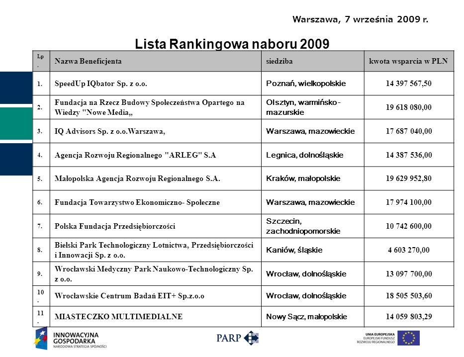 Warszawa, 7 września 2009 r.Lista Rankingowa naboru 2009 Lp.