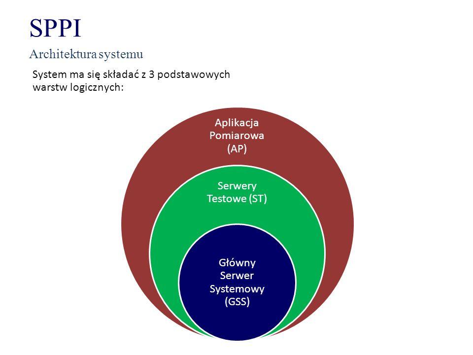 SPPI Architektura systemu Aplikacja Pomiarowa (AP) Serwery Testowe (ST) Główny Serwer Systemowy (GSS) System ma się składać z 3 podstawowych warstw lo