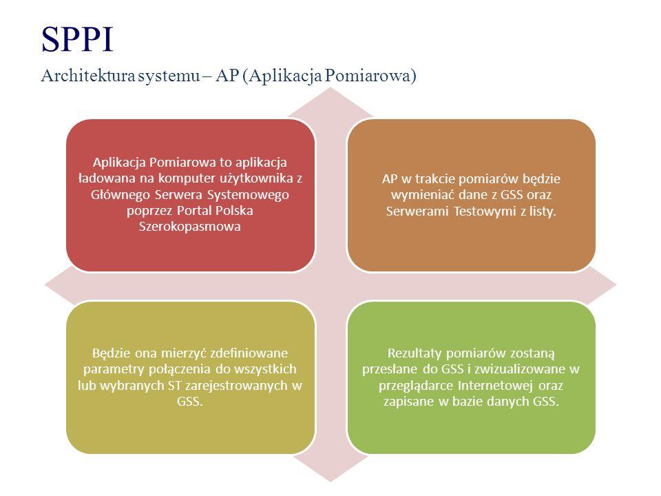 SPPI Architektura systemu – AP (Aplikacja Pomiarowa) Aplikacja Pomiarowa to aplikacja ładowana na komputer użytkownika z Głównego Serwera Systemowego