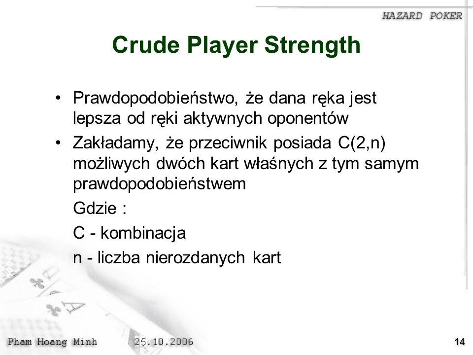14 Crude Player Strength Prawdopodobieństwo, że dana ręka jest lepsza od ręki aktywnych oponentów Zakładamy, że przeciwnik posiada C(2,n) możliwych dw