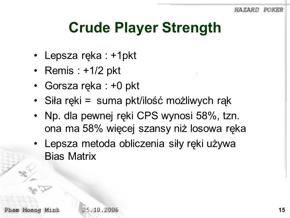 15 Crude Player Strength Lepsza ręka : +1pkt Remis : +1/2 pkt Gorsza ręka : +0 pkt Siła ręki = suma pkt/ilość możliwych rąk Np. dla pewnej ręki CPS wy