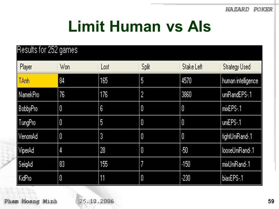 59 Limit Human vs AIs