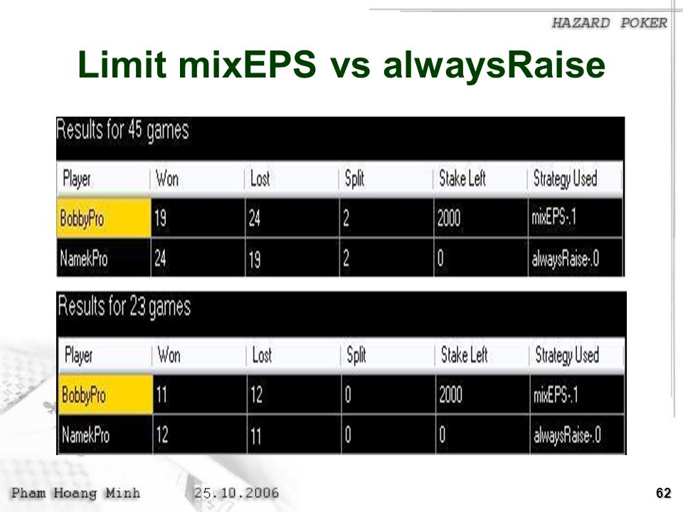 62 Limit mixEPS vs alwaysRaise