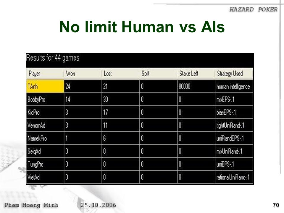 70 No limit Human vs AIs