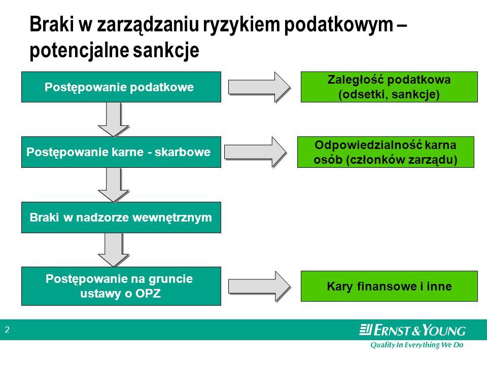 2 Braki w zarządzaniu ryzykiem podatkowym – potencjalne sankcje Postępowanie podatkowe Postępowanie karne - skarbowe Postępowanie na gruncie ustawy o OPZ Zaległość podatkowa (odsetki, sankcje) Odpowiedzialność karna osób (członków zarządu) Braki w nadzorze wewnętrznym Kary finansowe i inne