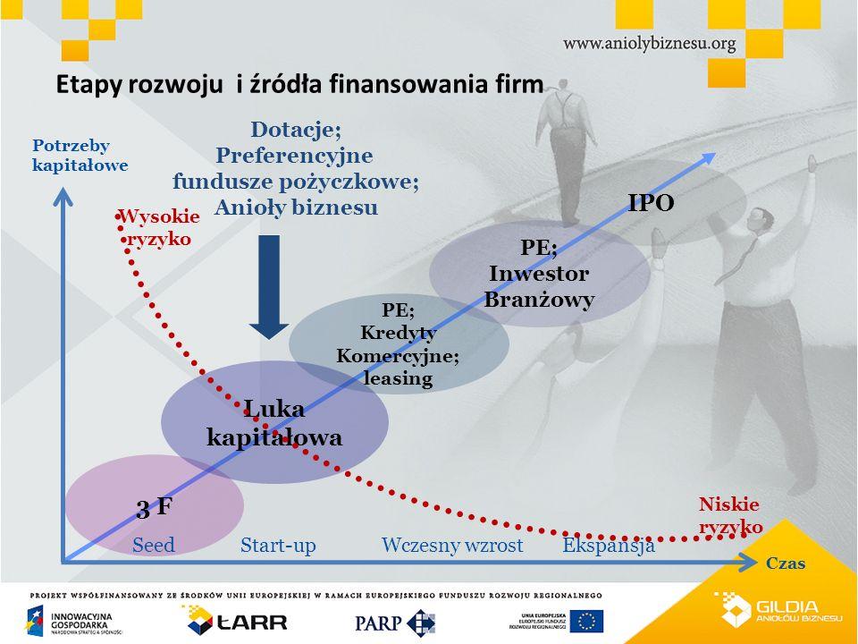 Etapy rozwoju i źródła finansowania firm Niskie ryzyko Potrzeby kapitałowe Czas Start-upWczesny wzrostEkspansja Wysokie ryzyko 3 F Luka kapitałowa PE;