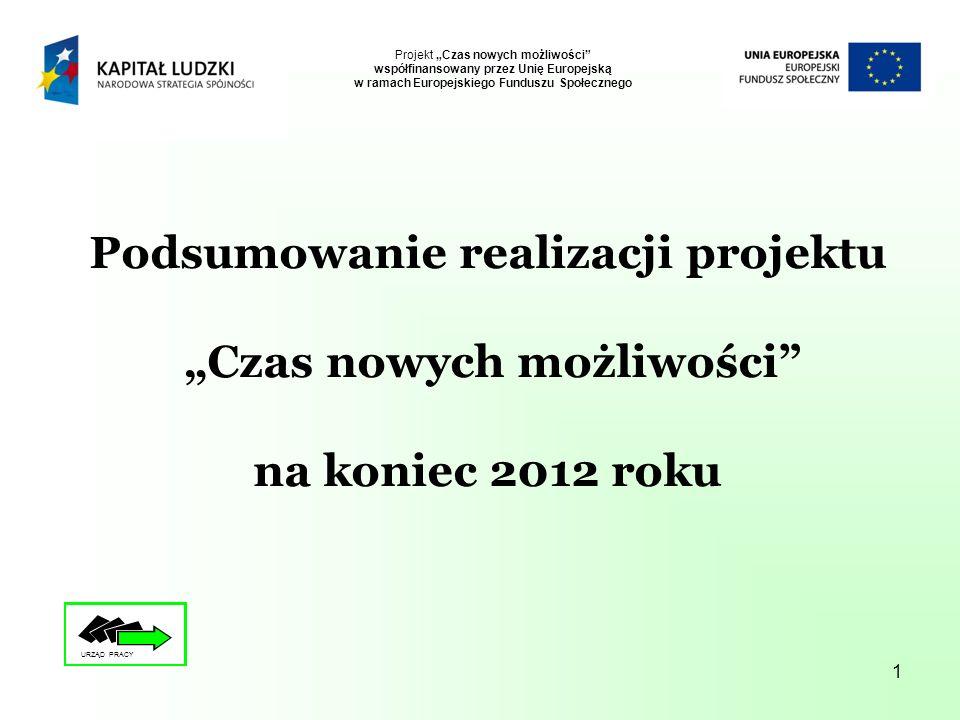 1 Podsumowanie realizacji projektu Czas nowych możliwości na koniec 2012 roku Projekt Czas nowych możliwości współfinansowany przez Unię Europejską w ramach Europejskiego Funduszu Społecznego URZĄD PRACY