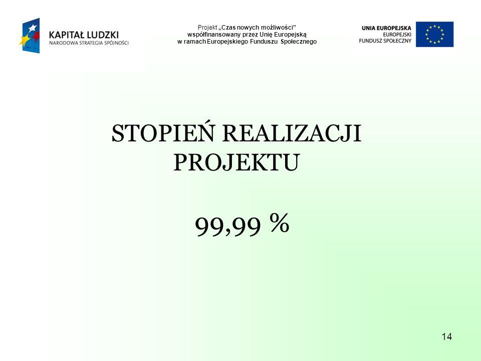 14 Projekt Czas nowych możliwości współfinansowany przez Unię Europejską w ramach Europejskiego Funduszu Społecznego STOPIEŃ REALIZACJI PROJEKTU 99,99 %