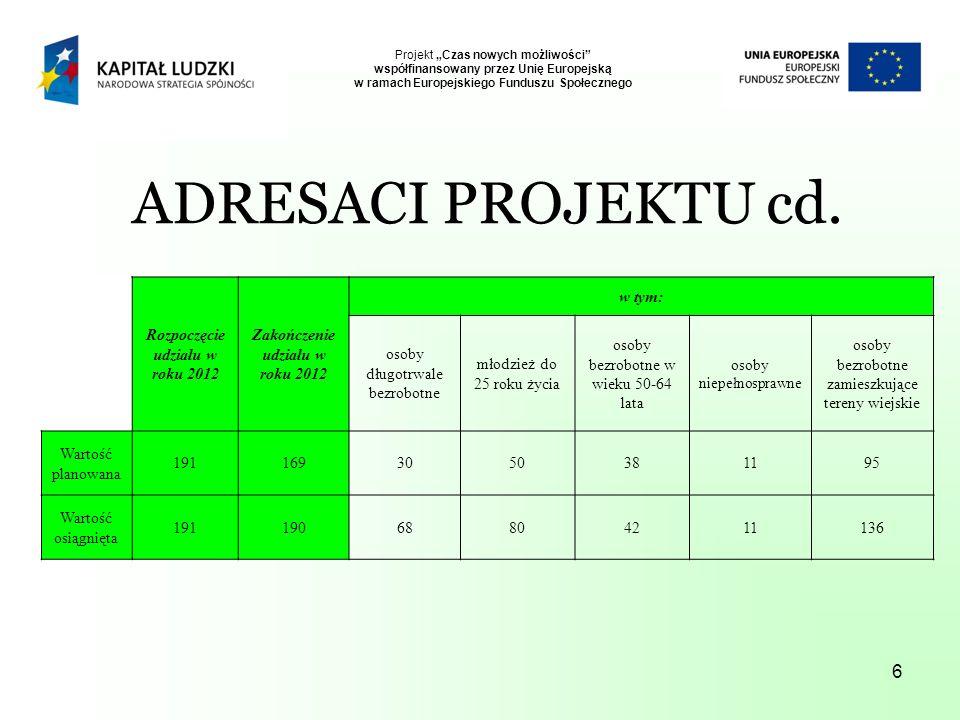6 Projekt Czas nowych możliwości współfinansowany przez Unię Europejską w ramach Europejskiego Funduszu Społecznego Rozpoczęcie udziału w roku 2012 Zakończenie udziału w roku 2012 w tym: osoby długotrwale bezrobotne młodzież do 25 roku życia osoby bezrobotne w wieku 50-64 lata osoby niepełnosprawne osoby bezrobotne zamieszkujące tereny wiejskie Wartość planowana 1911693050381195 Wartość osiągnięta 19119068804211136 ADRESACI PROJEKTU cd.