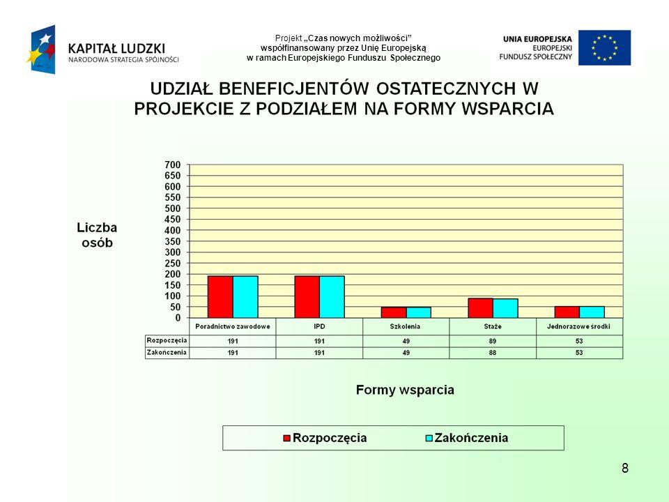 8 Projekt Czas nowych możliwości współfinansowany przez Unię Europejską w ramach Europejskiego Funduszu Społecznego