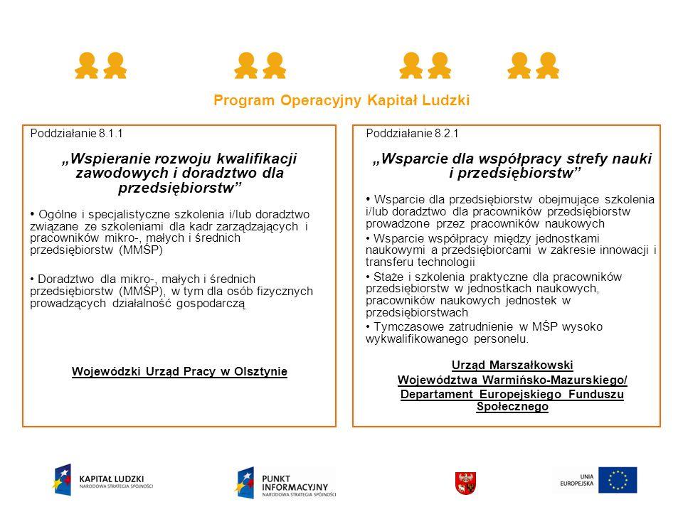 Poddziałanie 8.1.1 Wspieranie rozwoju kwalifikacji zawodowych i doradztwo dla przedsiębiorstw Ogólne i specjalistyczne szkolenia i/lub doradztwo związane ze szkoleniami dla kadr zarządzających i pracowników mikro-, małych i średnich przedsiębiorstw (MMŚP) Doradztwo dla mikro-, małych i średnich przedsiębiorstw (MMŚP), w tym dla osób fizycznych prowadzących działalność gospodarczą Wojewódzki Urząd Pracy w Olsztynie Poddziałanie 8.2.1 Wsparcie dla współpracy strefy nauki i przedsiębiorstw Wsparcie dla przedsiębiorstw obejmujące szkolenia i/lub doradztwo dla pracowników przedsiębiorstw prowadzone przez pracowników naukowych Wsparcie współpracy między jednostkami naukowymi a przedsiębiorcami w zakresie innowacji i transferu technologii Staże i szkolenia praktyczne dla pracowników przedsiębiorstw w jednostkach naukowych, pracowników naukowych jednostek w przedsiębiorstwach Tymczasowe zatrudnienie w MŚP wysoko wykwalifikowanego personelu.