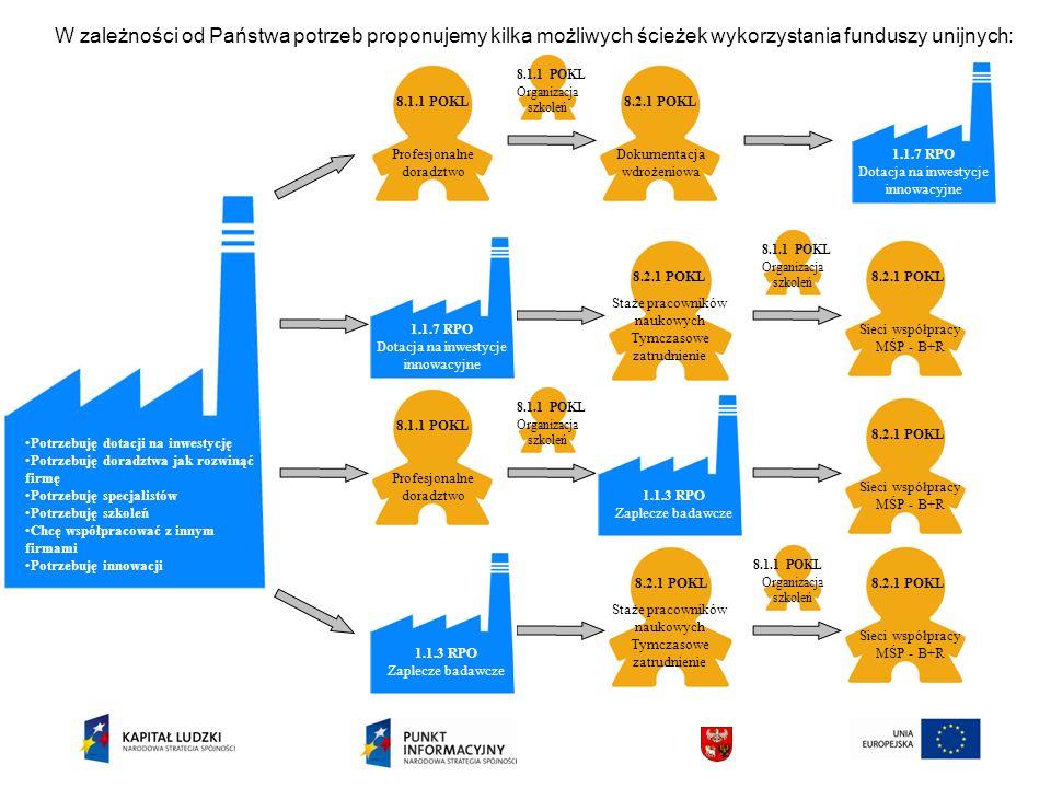 W zależności od Państwa potrzeb proponujemy kilka możliwych ścieżek wykorzystania funduszy unijnych: Potrzebuję dotacji na inwestycję Potrzebuję doradztwa jak rozwinąć firmę Potrzebuję specjalistów Potrzebuję szkoleń Chcę współpracować z innym firmami Potrzebuję innowacji 8.1.1 POKL Profesjonalne doradztwo 8.2.1 POKL Dokumentacja wdrożeniowa 1.1.7 RPO Dotacja na inwestycje innowacyjne 1.1.7 RPO Dotacja na inwestycje innowacyjne Staże pracowników naukowych Tymczasowe zatrudnienie 8.2.1 POKL Sieci współpracy MŚP - B+R 8.1.1 POKL Profesjonalne doradztwo 8.2.1 POKL Sieci współpracy MŚP - B+R 1.1.3 RPO Zaplecze badawcze 8.2.1 POKL Staże pracowników naukowych Tymczasowe zatrudnienie Sieci współpracy MŚP - B+R 1.1.3 RPO Zaplecze badawcze 8.1.1 POKL Organizacja szkoleń 8.1.1 POKL Organizacja szkoleń 8.1.1 POKL Organizacja szkoleń 8.1.1 POKL Organizacja szkoleń