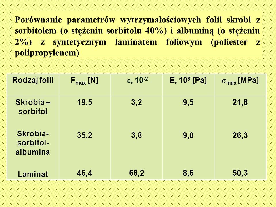 Porównanie parametrów wytrzymałościowych folii skrobi z sorbitolem (o stężeniu sorbitolu 40%) i albuminą (o stężeniu 2%) z syntetycznym laminatem foli