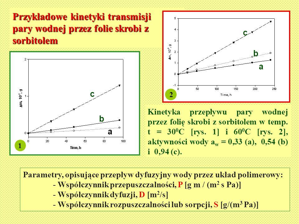 Parametry, opisujące przepływ dyfuzyjny wody przez układ polimerowy: - Współczynnik przepuszczalności, P [g m / (m 2 s Pa)] - Współczynnik dyfuzji, D